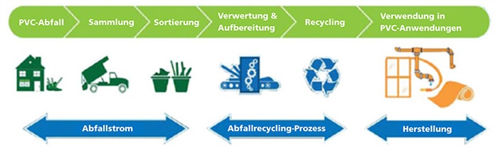 """""""Grünes Plastik"""" ohne Mikroplastik: Recycling-Prozess vom PVC-Müll bis zur Herstellung von 100 % recyceltem PVC"""